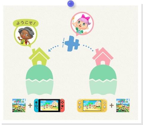 台 で 人 二 あつ 一 森 【あつ森】1台のスイッチで2〜4人同時に遊ぶ方法!初期の状態から多人数プレイは可能です。