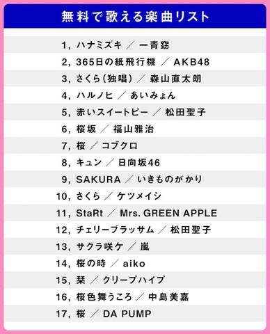 Switch用「カラオケJOYSOUND」、コブクロの「桜」など春にまつわる17曲 ...